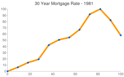 Kansas Mortgage Rates